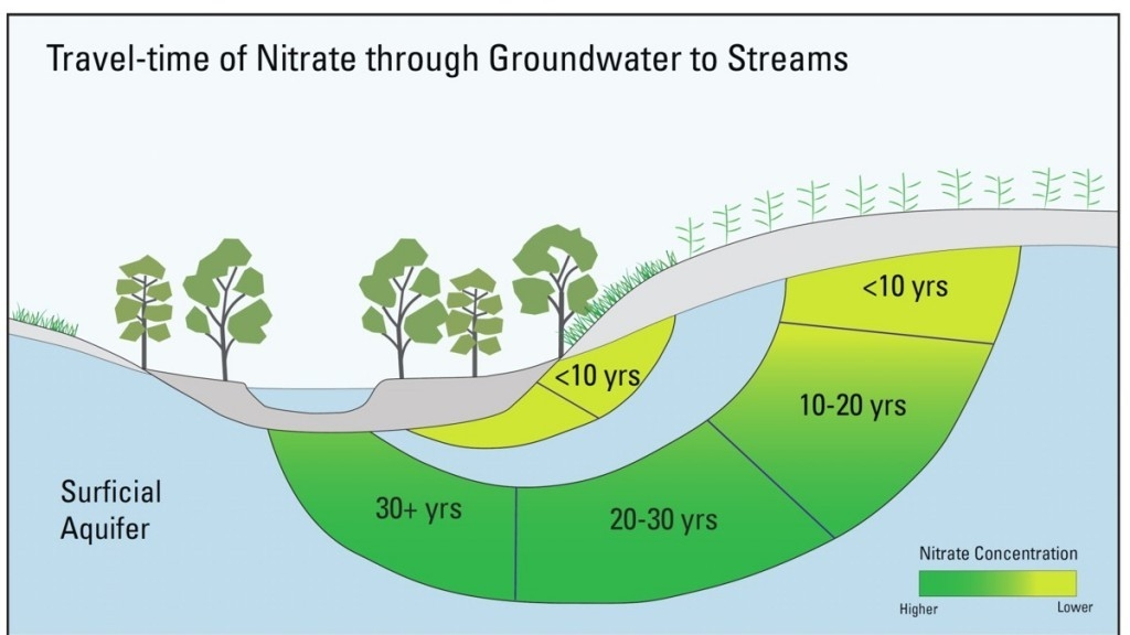 Nitrate through ground water chart