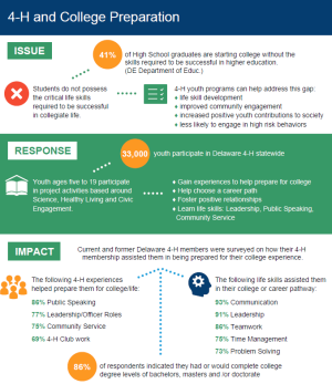 Infographic to download for 4-H and College Preparedness