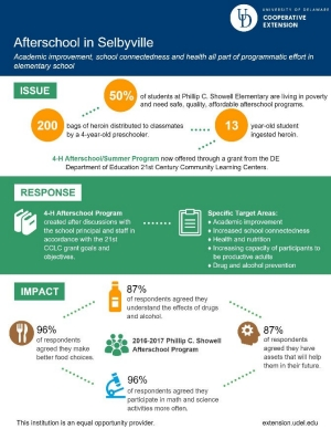 Infographic to download for Targeted State Crop Insurance Education