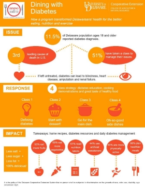 Infographic to download for Dining With Diabetes