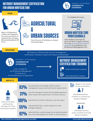 Infographic to download for Delaware nutrient management certification for urban horticulture (2019).