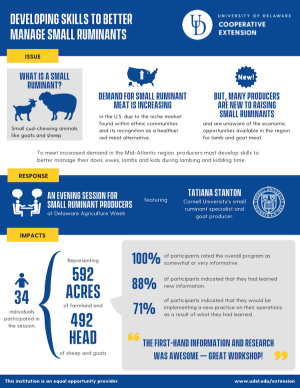 Infographic to download for Developing skills to better manage small ruminants (2019)
