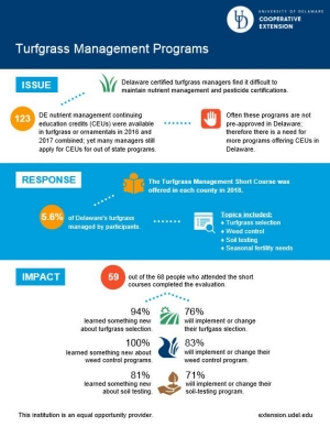 Infographic to download for Turfgrass Management Programs