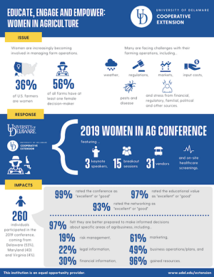 Infographic to download for Educate, Engage, Empower: Women in Agriculture (2019)