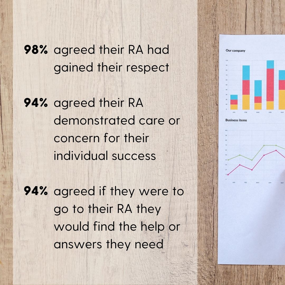 98% of respondents agreed that their RA had gained their respect 94% of respondents agreed that their RA demonstrated care or concern for their individual success 94% of respondents agreed that if they were to go to their RA they would find the help or answers they need