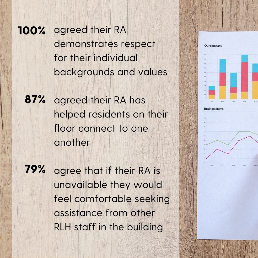 100% of respondents agreed that their RA demonstrates respect for their individual backgrounds and values 87% of respondents agreed that their RA has helped residents on their floor connect to one another 79% of respondents agree that if their RA is unavailable they would feel comfortable seeking assistance from other RLH staff in the building