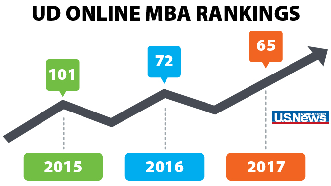 Online MBA rankings keep rising