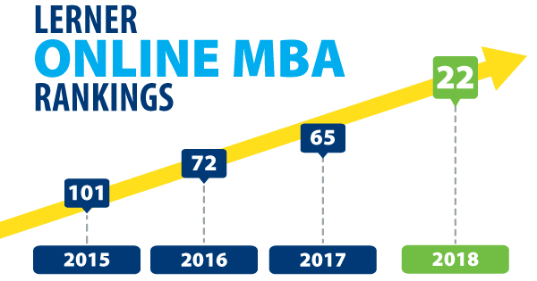Lerner moves to 22nd in US News Online MBA ranking
