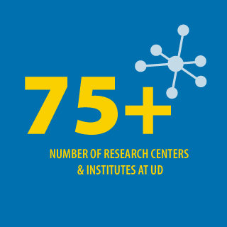 Infographic depicting that there are over 75 research centers and institutes at the University of Delaware