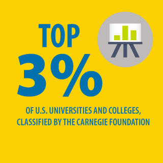 Infographic depicting that UD is in the top three percent of US universities as classified by the Carnegie Foundation
