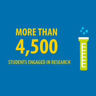 Infographic depicting more than 4,5000 students engaged in research