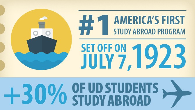 "Infographic that says ""#1 America's First Study Abroad Program Set off on July 7, 1923."""
