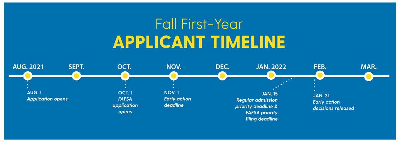 timeline graphic of 2020 application cycle