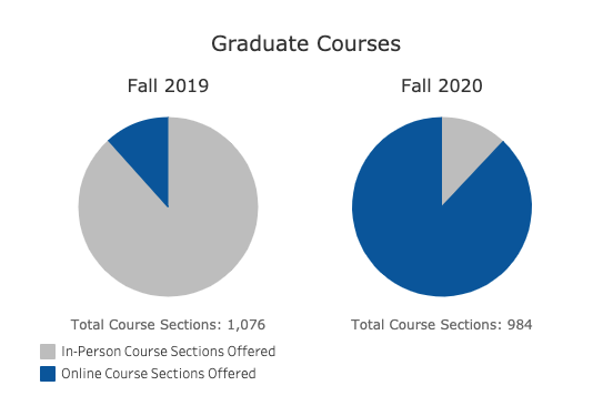 The numbers show graduate courses in Fall 2019 vs. Fall 2020: In 2019, there were 1,076 courses with a majority in-person, vs. Fall 2020 where there were 984 courses offered but a majority were online.