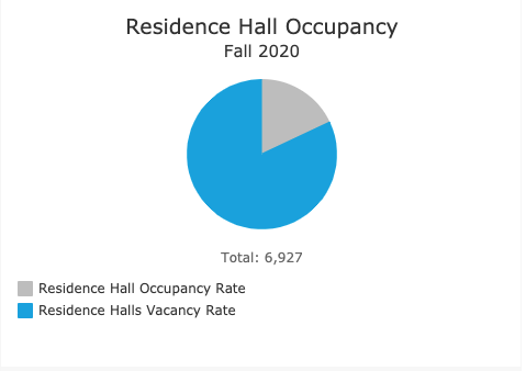 The numbers show Residence Hall Occupancy for Fall 2020, with the occupancy rate being 18% and the vacancy rate being 82% of the total 6,927 spaces available.