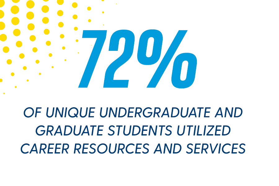 74% of Unique Students Utilized Career Resources and Services