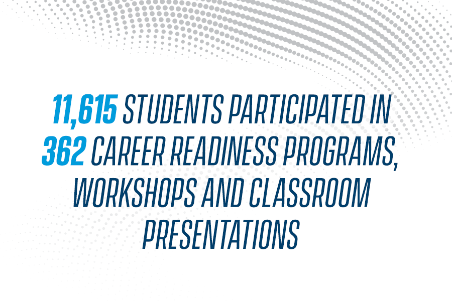 12,104 Students participated in 364 Career Readiness Programs