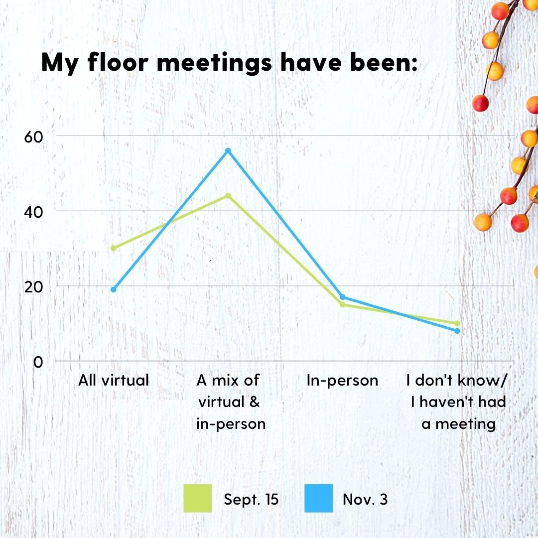 my floor meetings have been helpful assessment data