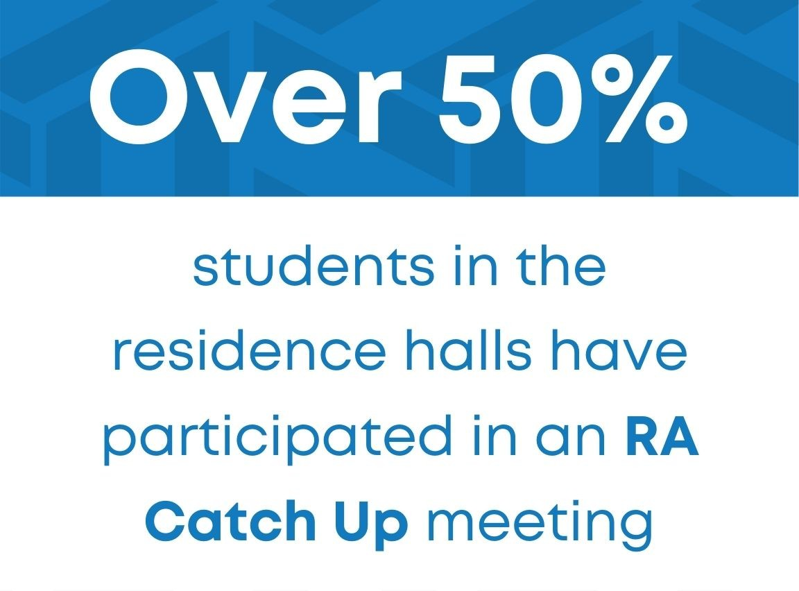 Over 50 percent of students in the residence halls have participated in an RA Catch-up meeting