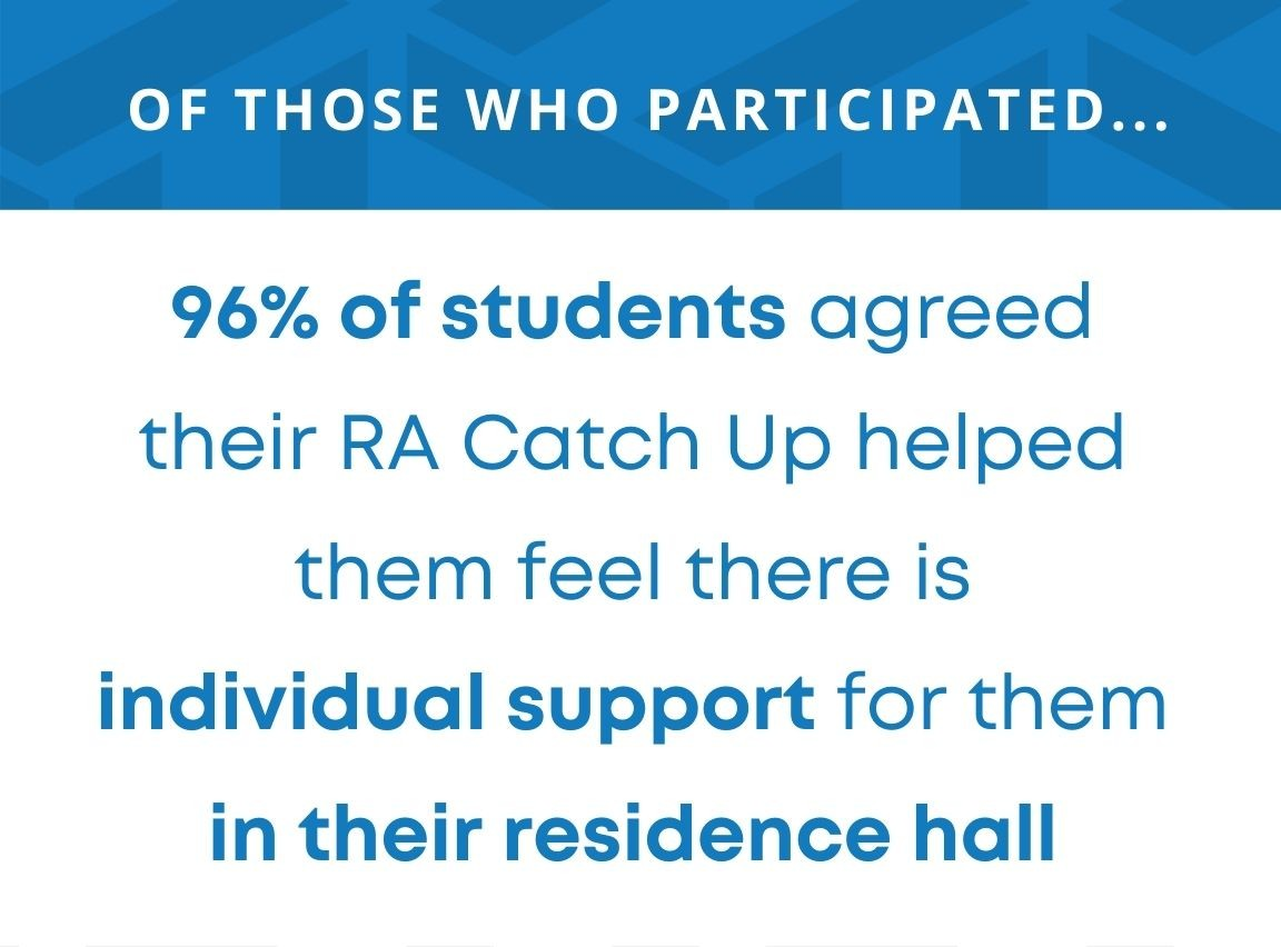 of those who participated 96 percent of students agreed their RA Catch Up helped them feel there is individual support for them in their residence hall