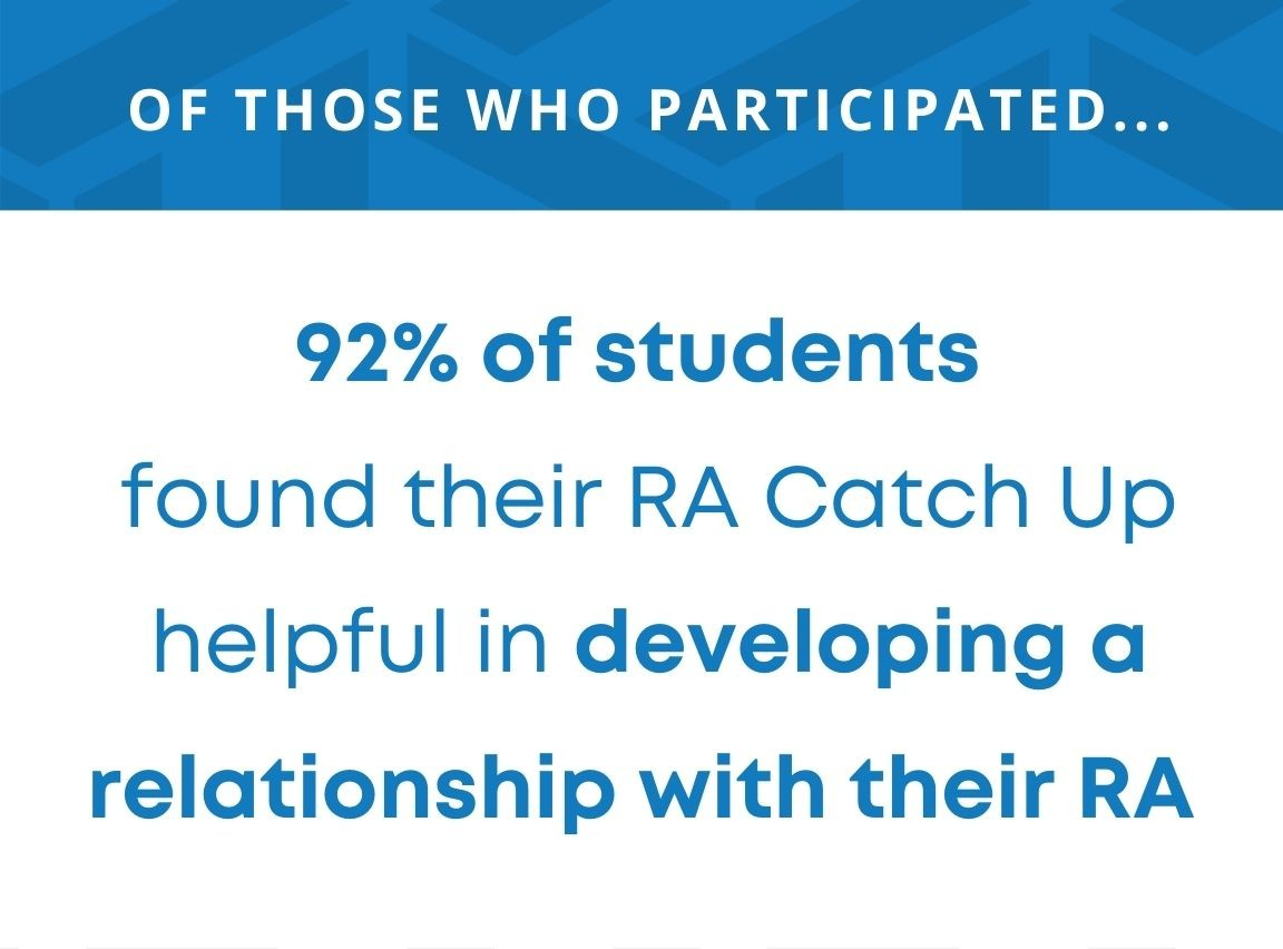of those who participated 92 percent of students found their RA Catch Up helpful in developing a relationship with their RA