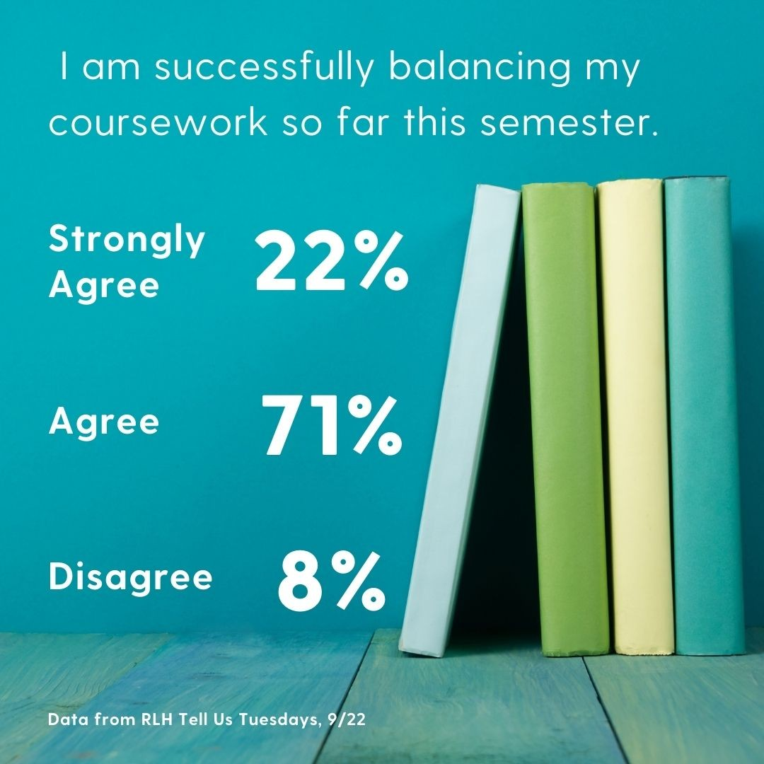 I am successfully balancing my coursework so far this semester: 22% strongly agree, 71% agree and 8% disagree. Data from RLH Tell Us Tuesdays, Sept. 22.