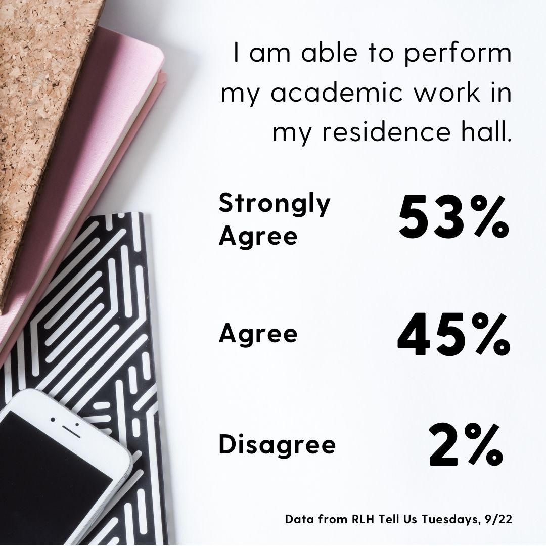 I am able to perform my academic work in my residence hall, 53% strongly agree, 45% agree and 2% disagree. Data from RLH Tell us Tuesdays, Sept. 22.