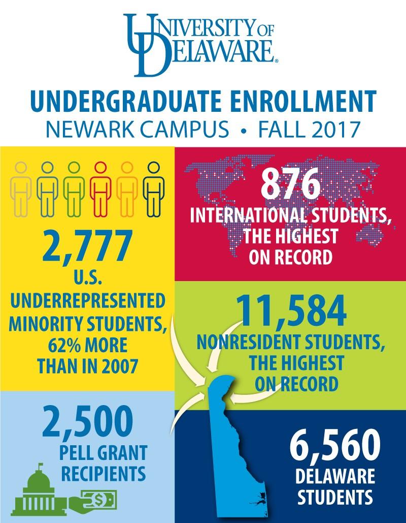 University of delaware sets enrollment records undergraduate enrollment for fall of 2017 xflitez Gallery