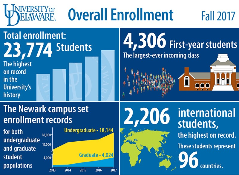 Enrollment-overall-infographic-800x587